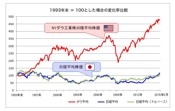 アメリカと日本の株価の比較