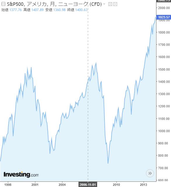 リーマンショック前後の米国株